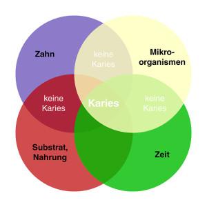 Skizze Karies